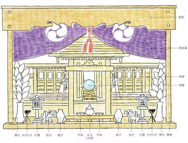 神棚の配置について